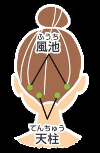 武蔵境ウィル鍼灸整骨院 頭痛のツボイラスト